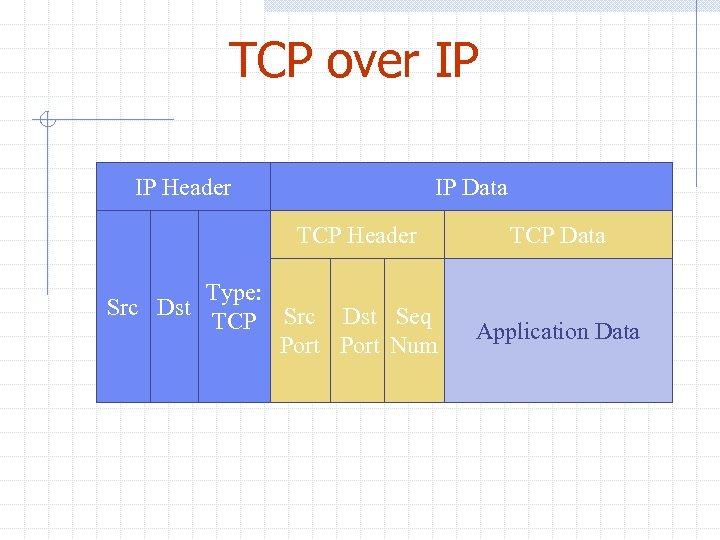 TCP over IP IP Header IP Data TCP Header Src Dst Type: TCP Src