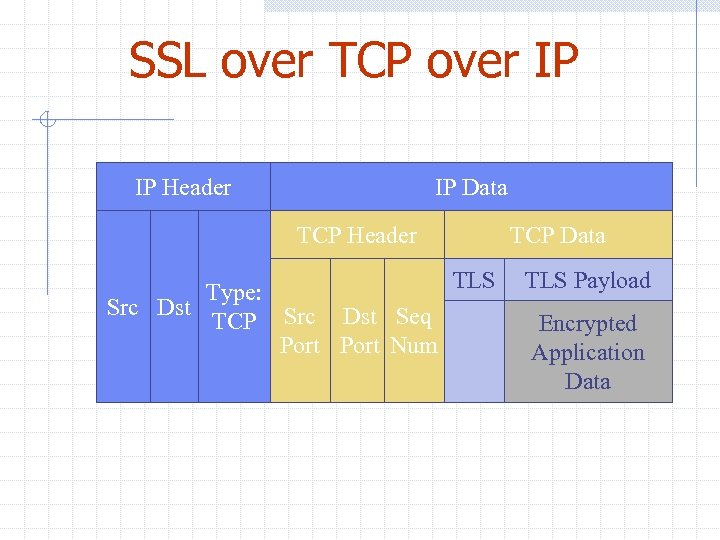 SSL over TCP over IP IP Header IP Data TCP Header Src Dst Type: