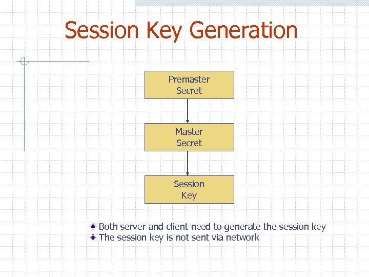 Session Key Generation Premaster Secret Master Secret Session Key Both server and client need