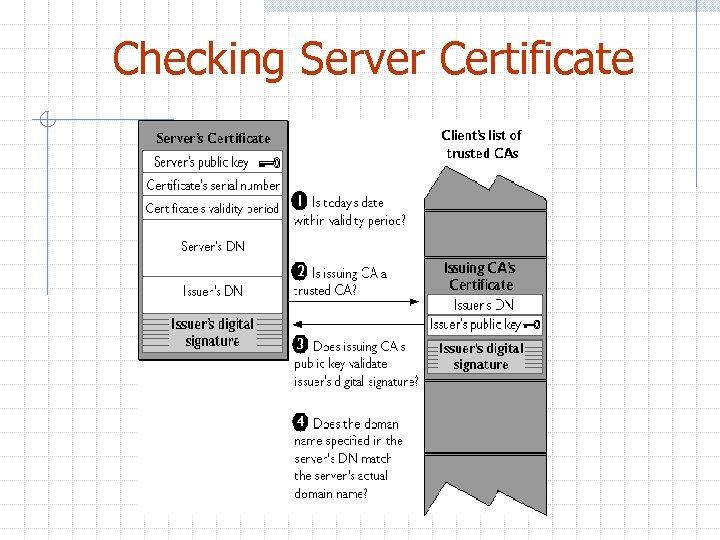 Checking Server Certificate