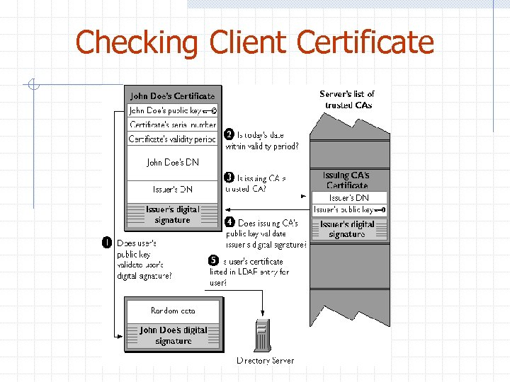 Checking Client Certificate
