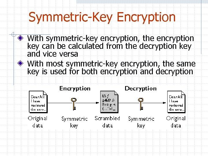 Symmetric-Key Encryption With symmetric-key encryption, the encryption key can be calculated from the decryption