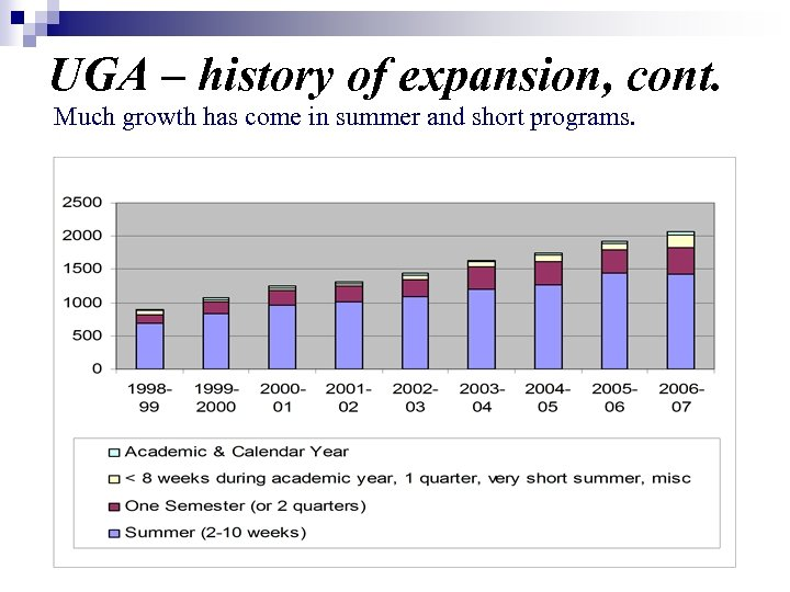 UGA – history of expansion, cont. Much growth has come in summer and short