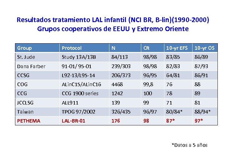 Resultados tratamiento LAL infantil (NCI BR, B-lin)(1990 -2000) Grupos cooperativos de EEUU y Extremo