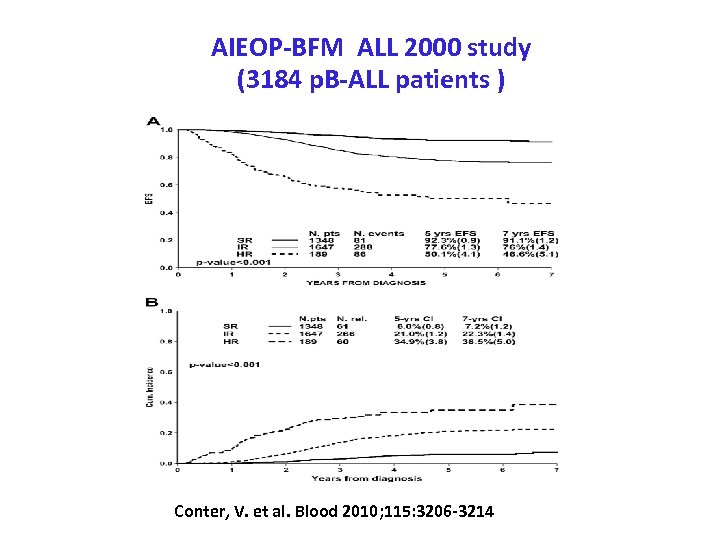 AIEOP-BFM ALL 2000 study (3184 p. B-ALL patients ) Conter, V. et al. Blood