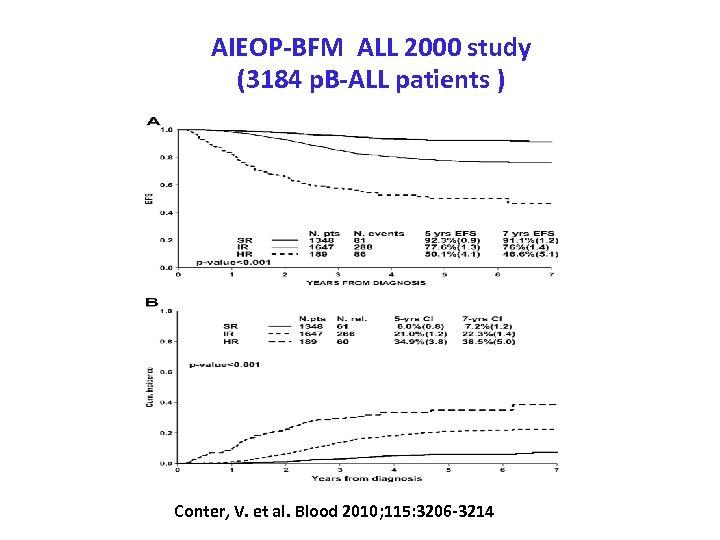 AIEOP-BFM ALL 2000 study (3184 p. B-ALL patients ) Conter, V. et al. Blood
