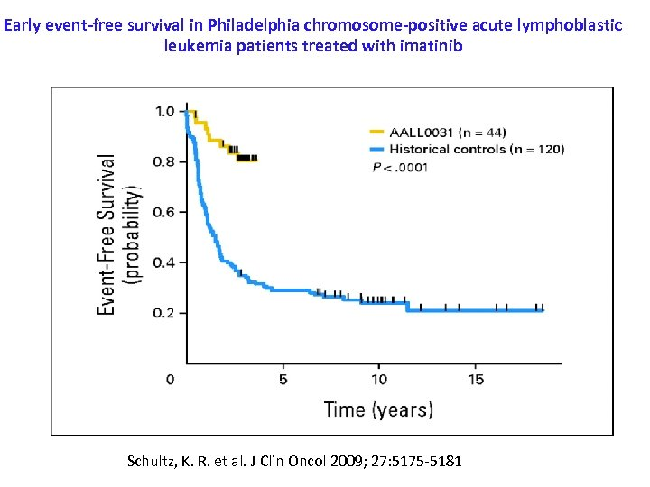 Early event-free survival in Philadelphia chromosome-positive acute lymphoblastic leukemia patients treated with imatinib Schultz,