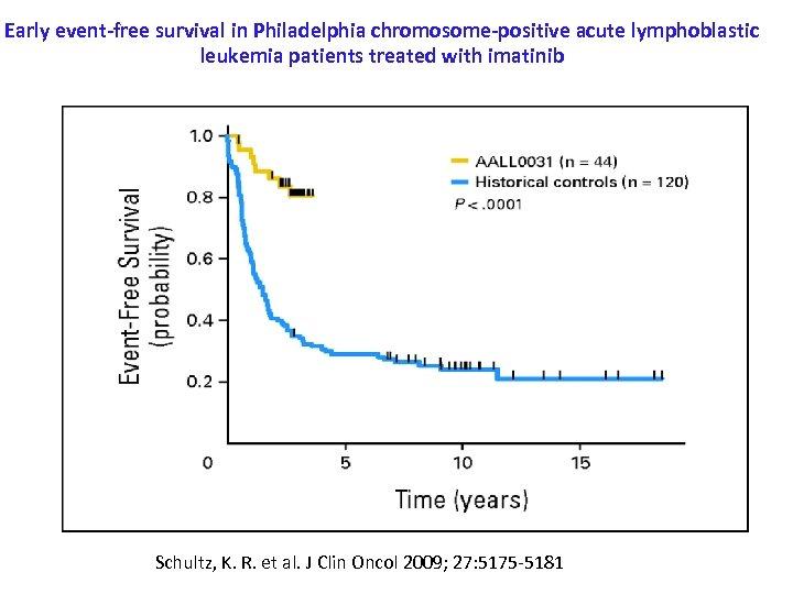 Early event-free survival in Philadelphia chromosome-positive acute lymphoblastic leukemia patients treated with imatinib Schultz,