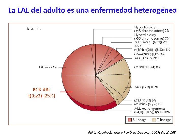 La LAL del adulto es una enfermedad heterogénea BCR-ABL t(9; 22) [25%] Pui C.