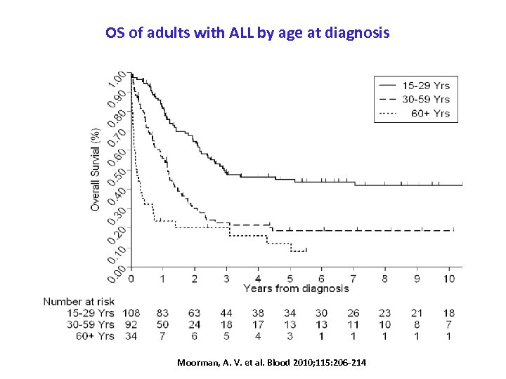 OS of adults with ALL by age at diagnosis Moorman, A. V. et al.