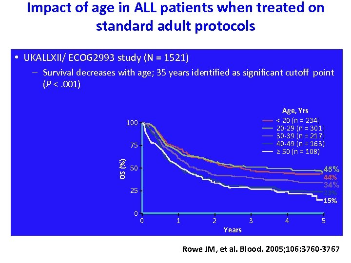 Impact of age in ALL patients when treated on standard adult protocols • UKALLXII/