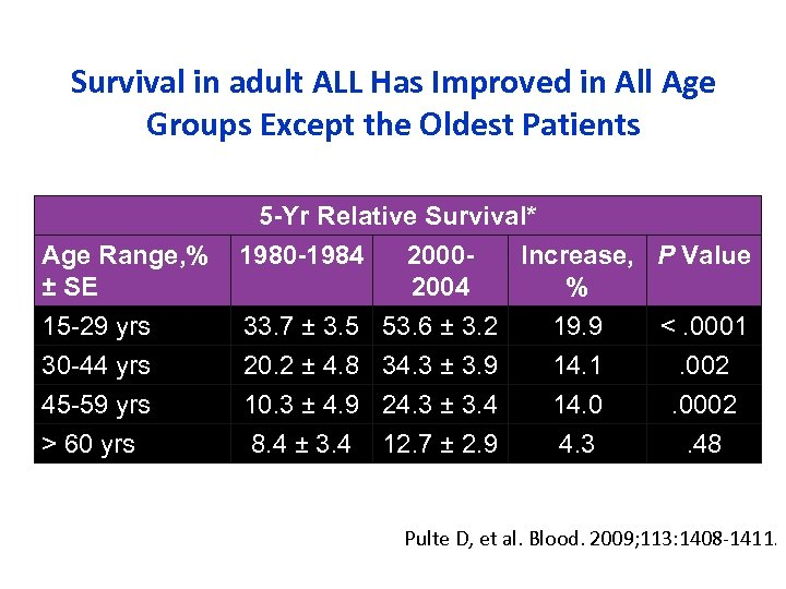 Survival in adult ALL Has Improved in All Age Groups Except the Oldest Patients