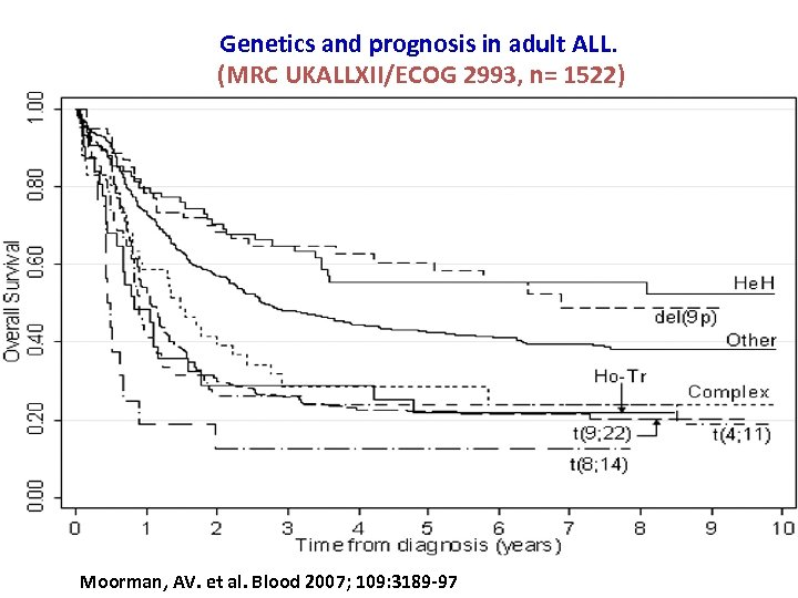 Genetics and prognosis in adult ALL. (MRC UKALLXII/ECOG 2993, n= 1522) Moorman, AV. et
