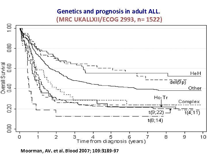 Genetics and prognosis in adult ALL. (MRC UKALLXII/ECOG 2993, n= 1522) Moorman, AV. et