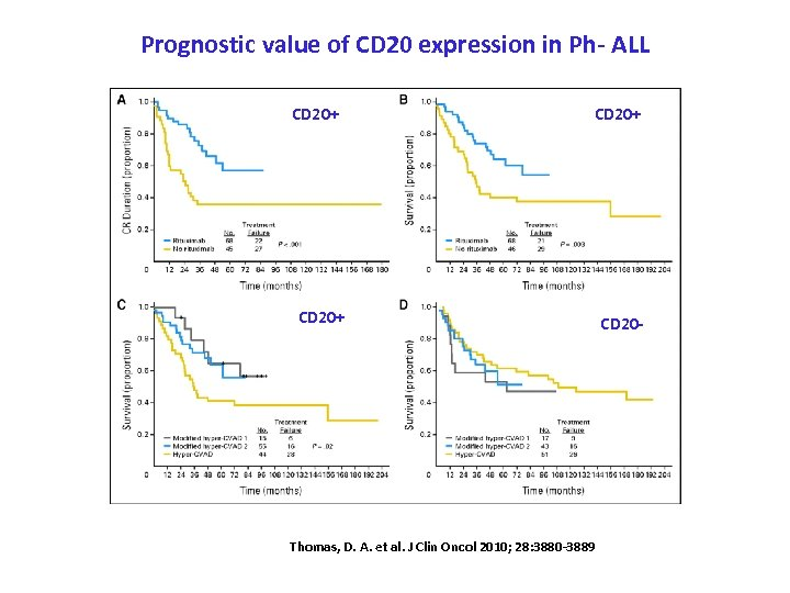 Prognostic value of CD 20 expression in Ph- ALL CD 20+ Thomas, D. A.