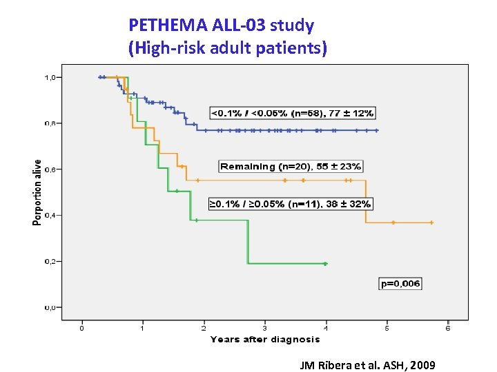 PETHEMA ALL-03 study (High-risk adult patients) JM Ribera et al. ASH, 2009