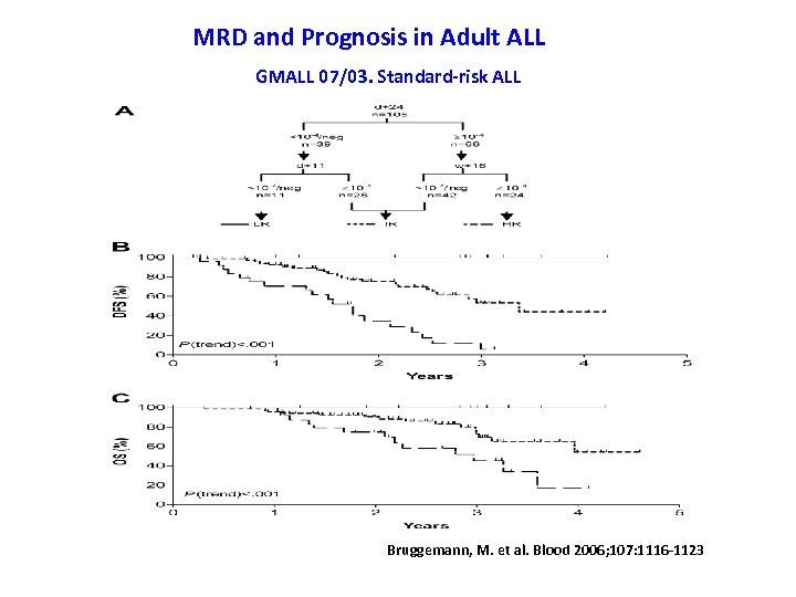 MRD and Prognosis in Adult ALL GMALL 07/03. Standard-risk ALL Bruggemann, M. et al.