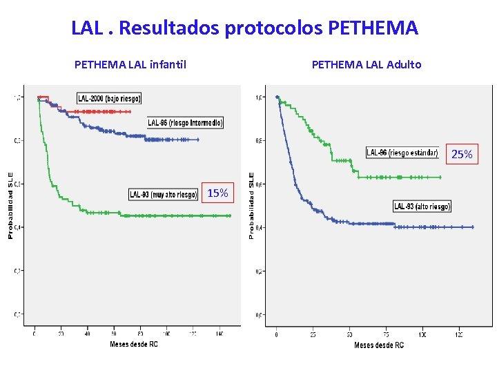 LAL. Resultados protocolos PETHEMA LAL infantil PETHEMA LAL Adulto 25% 15%