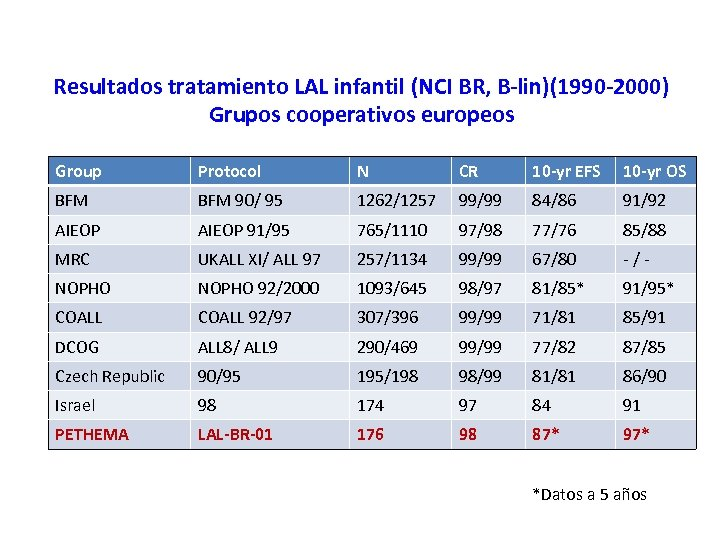 Resultados tratamiento LAL infantil (NCI BR, B-lin)(1990 -2000) Grupos cooperativos europeos Group Protocol N