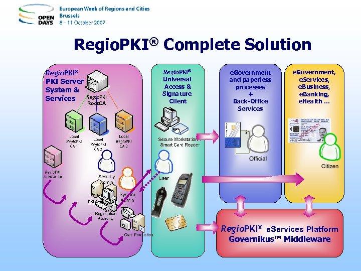 Regio. PKI® Complete Solution Regio. PKI® PKI Server System & Services Regio. PKI® Universal