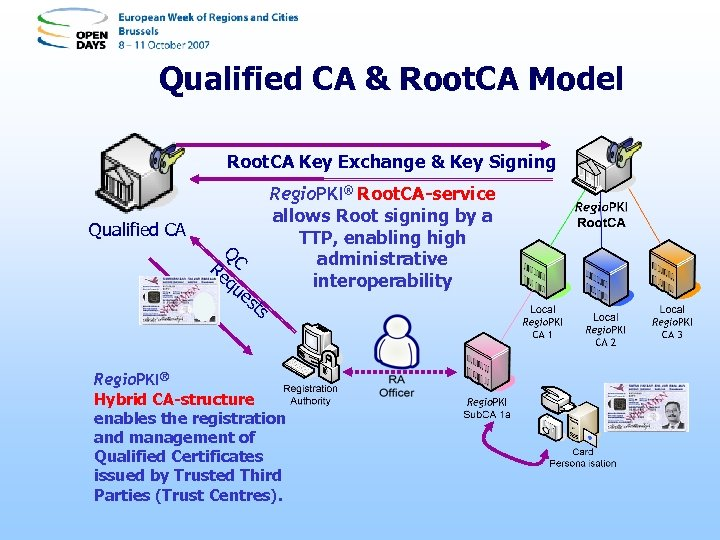 Qualified CA & Root. CA Model Root. CA Key Exchange & Key Signing Qualified
