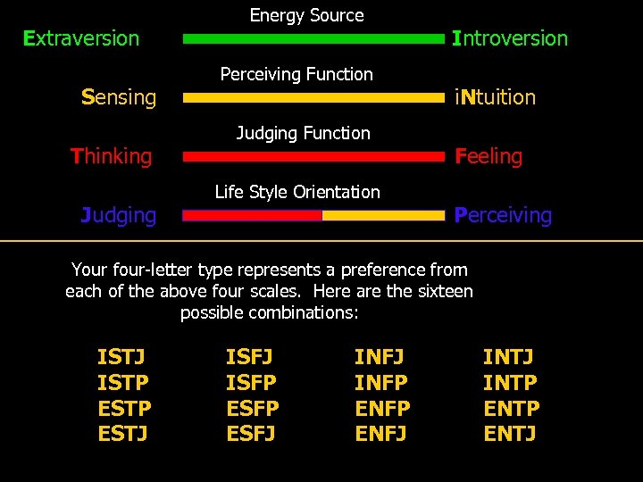 Extraversion Sensing Thinking Judging Energy Source Perceiving Function Judging Function Life Style Orientation Introversion