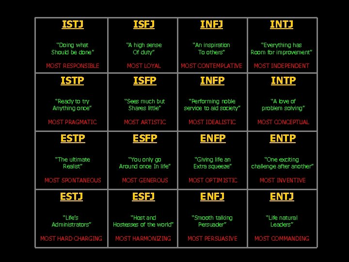 "ISTJ ISFJ INTJ ""Doing what Should be done"" ""A high sense Of duty"" ""An"