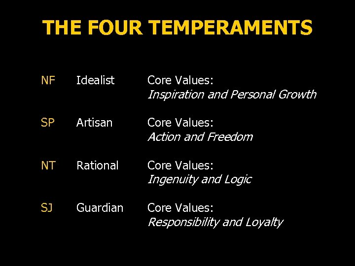 THE FOUR TEMPERAMENTS NF Idealist Core Values: SP Artisan Core Values: NT Rational Core