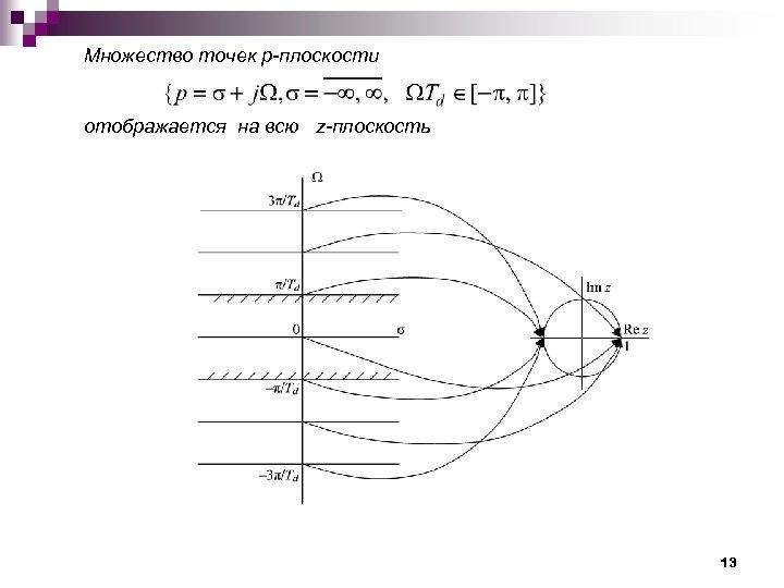 Множество точек p-плоскости отображается на всю z-плоскость 13