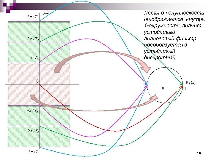 Левая p-полуплоскость отображается внутрь 1 -окружности, значит, устойчивый аналоговый фильтр преобразуется в устойчивый дискретный