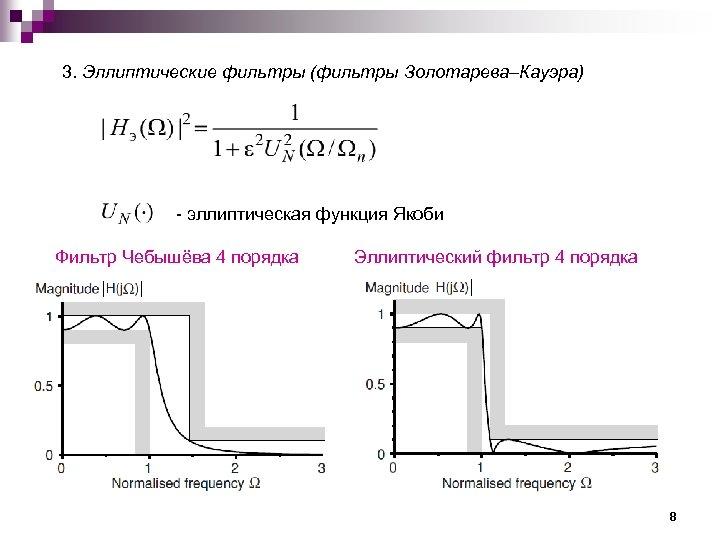3. Эллиптические фильтры (фильтры Золотарева–Кауэра) эллиптическая функция Якоби Фильтр Чебышёва 4 порядка Эллиптический фильтр