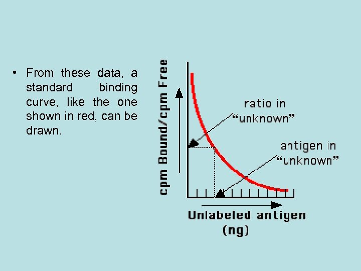 • From these data, a standard binding curve, like the one shown in
