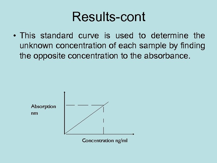Results-cont • This standard curve is used to determine the unknown concentration of each