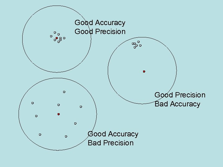 Good Accuracy Good Precision Bad Accuracy Good Accuracy Bad Precision