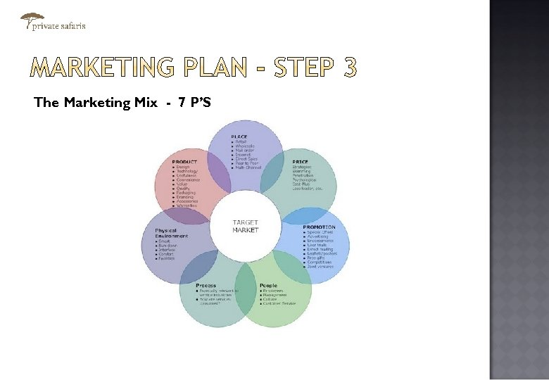 The Marketing Mix - 7 P'S