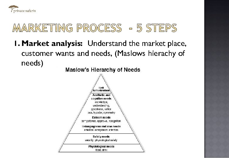 1. Market analysis: Understand the market place, customer wants and needs, (Maslows hierachy of