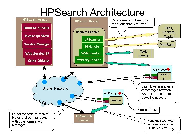 HPSearch Architecture HPSearch Kernel Data is read / written from / to various data