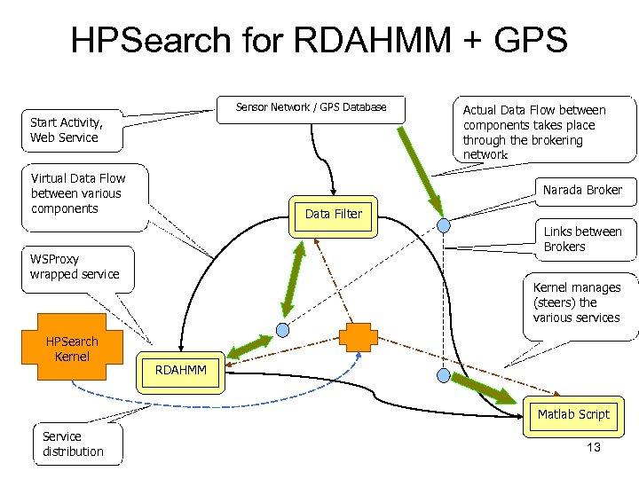 HPSearch for RDAHMM + GPS Sensor Network / GPS Database Start Activity, Web Service