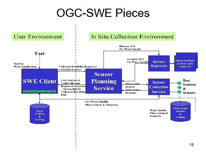 OGC-SWE Pieces 18