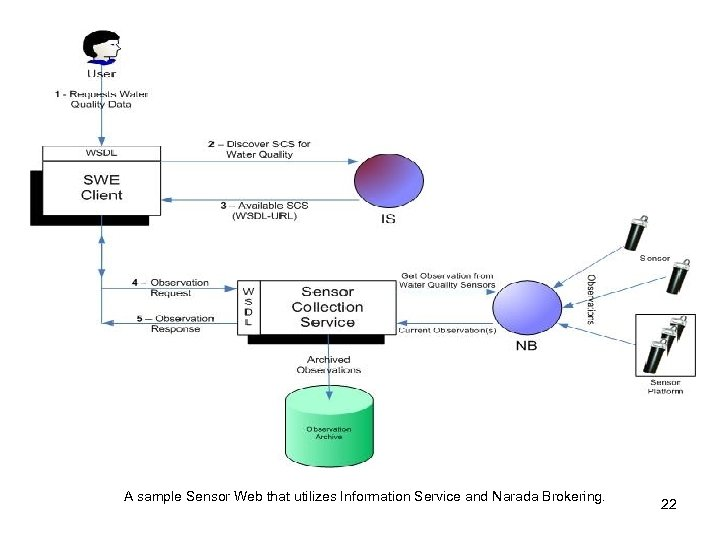 A sample Sensor Web that utilizes Information Service and Narada Brokering. 22
