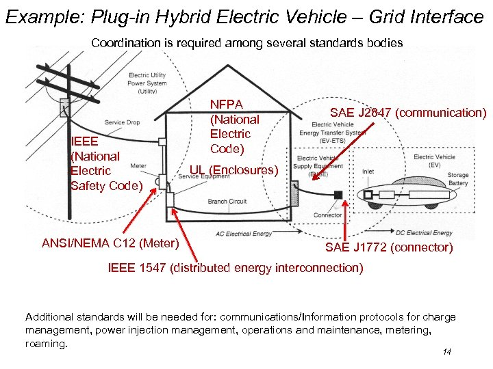 Example: Plug-in Hybrid Electric Vehicle – Grid Interface Coordination is required among several standards