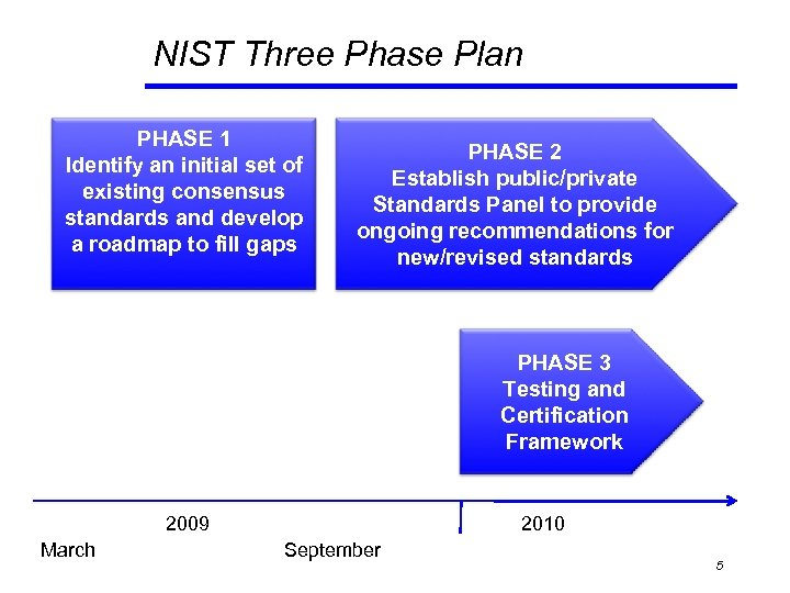 NIST Three Phase Plan PHASE 1 Identify an initial set of existing consensus standards