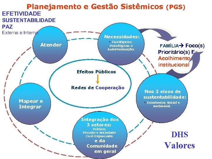 Planejamento e Gestão Sistêmicos (PGS) EFETIVIDADE SUSTENTABILIDADE PAZ Externa e Interna Necessidades: Atender •