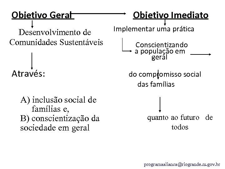 Objetivo Geral Desenvolvimento de Comunidades Sustentáveis Através: A) inclusão social de famílias e, B)