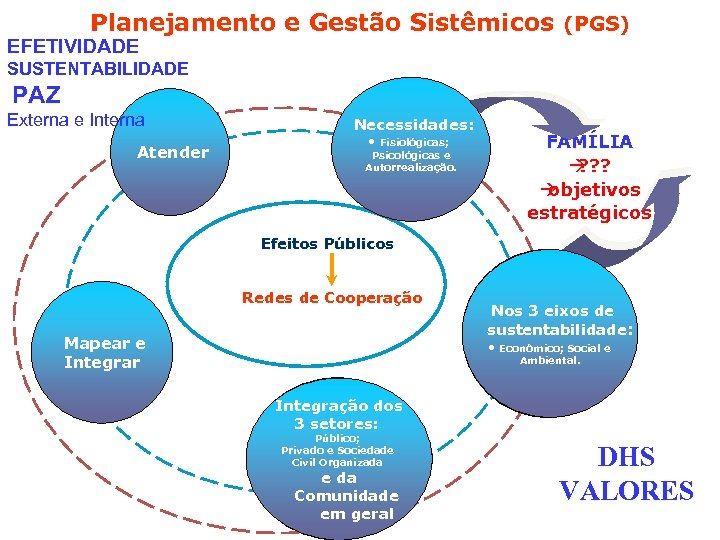 Planejamento e Gestão Sistêmicos (PGS) EFETIVIDADE SUSTENTABILIDADE PAZ Externa e Interna Atender Necessidades: •