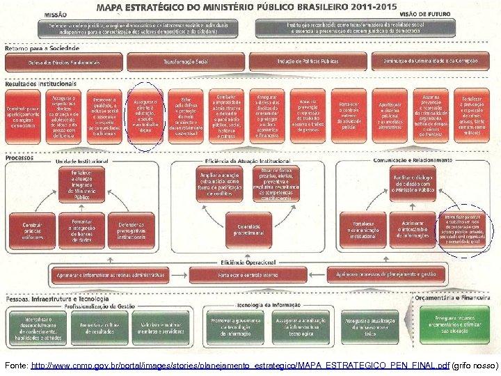 Fonte: http: //www. cnmp. gov. br/portal/images/stories/planejamento_estrategico/MAPA_ESTRATEGICO_PEN_FINAL. pdf (grifo nosso)