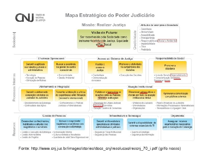 Fonte: http: //www. cnj. jus. br/images/stories/docs_cnj/resolucao/rescnj_70_i. pdf (grifo nosso)