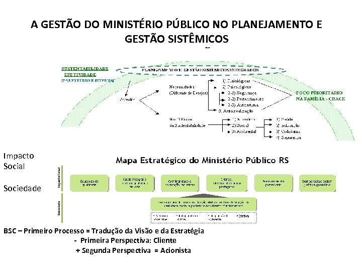 A GESTÃO DO MINISTÉRIO PÚBLICO NO PLANEJAMENTO E GESTÃO SISTÊMICOS INTERCONEXÕES Impacto Social Sociedade