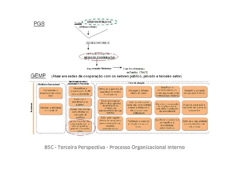 BSC - Terceira Perspectiva - Processo Organizacional Interno