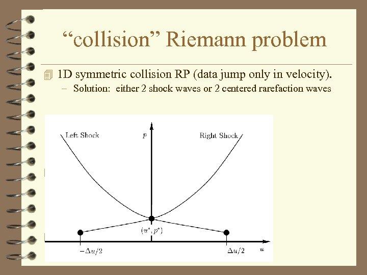 """collision"" Riemann problem 4 1 D symmetric collision RP (data jump only in velocity)."